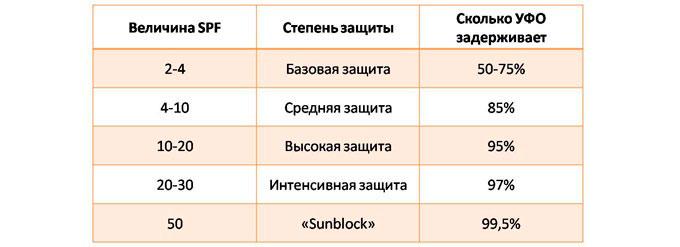 уровни защиты SPF